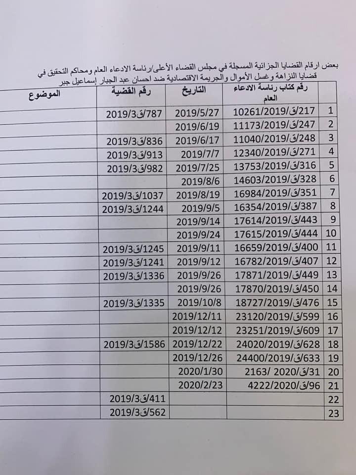 ارقام وعدد دعاوى هرم الفساد مرشح وزارة النفط…..!!